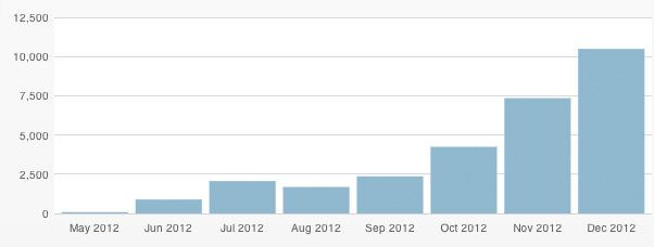 wykresbloga